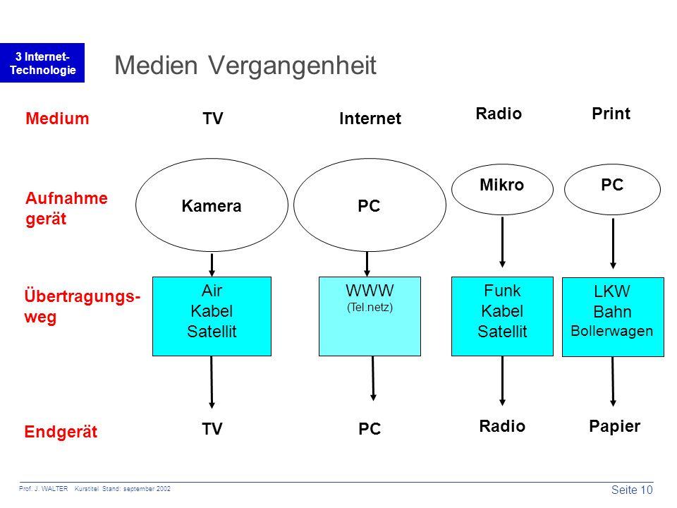 Seite 10 Prof. J. WALTER Kurstitel Stand: september 2002 3 Internet- Technologie Medien Vergangenheit Aufnahme gerät Übertragungs- weg Endgerät Medium