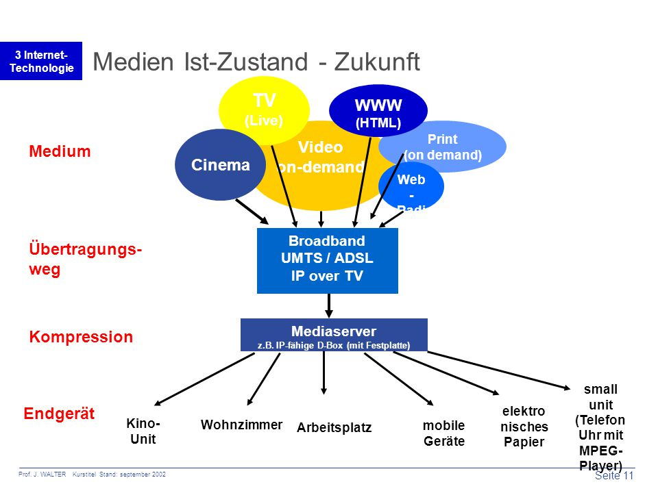 Seite 11 Prof. J. WALTER Kurstitel Stand: september 2002 3 Internet- Technologie Medien Ist-Zustand - Zukunft Video on-demand Print (on demand) Web -