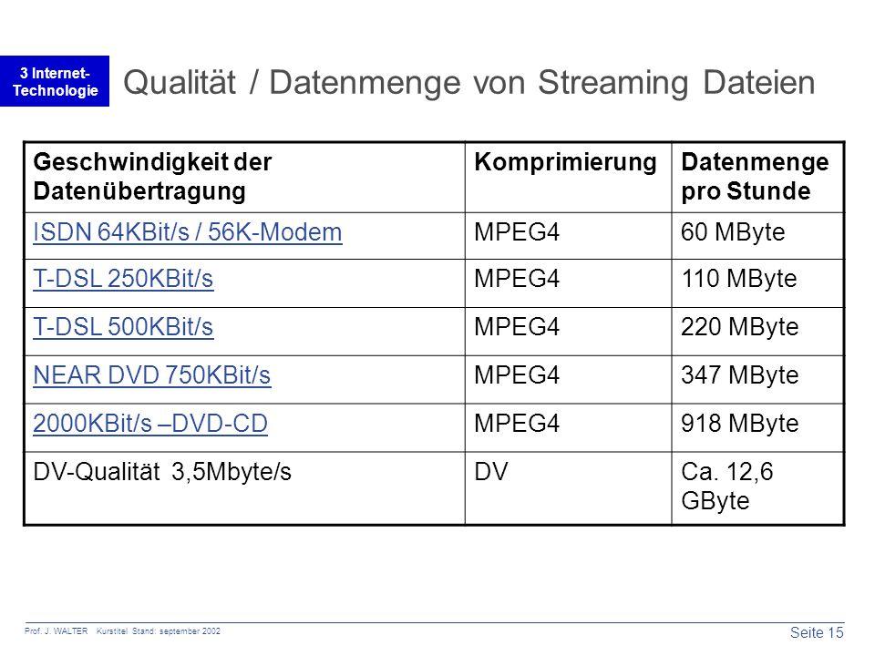 Seite 15 Prof. J. WALTER Kurstitel Stand: september 2002 3 Internet- Technologie Qualität / Datenmenge von Streaming Dateien Geschwindigkeit der Daten