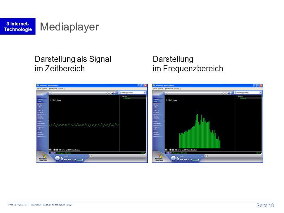 Seite 18 Prof. J. WALTER Kurstitel Stand: september 2002 3 Internet- Technologie Mediaplayer Darstellung als Signal im Zeitbereich Darstellung im Freq
