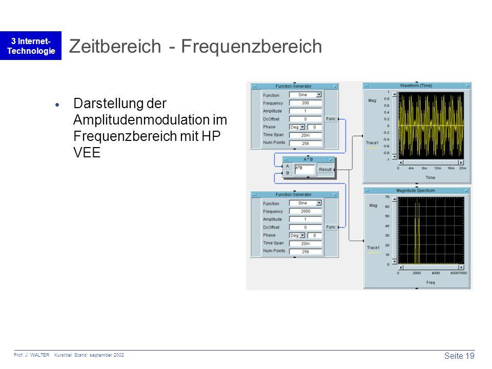 Seite 19 Prof. J. WALTER Kurstitel Stand: september 2002 3 Internet- Technologie Zeitbereich - Frequenzbereich  Darstellung der Amplitudenmodulation