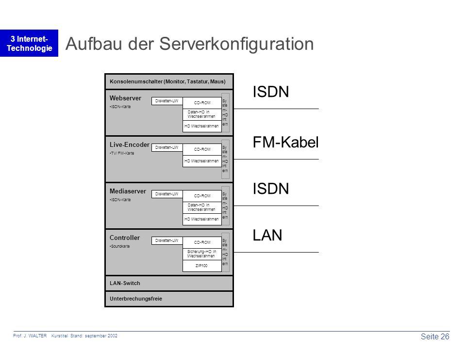 Seite 26 Prof. J. WALTER Kurstitel Stand: september 2002 3 Internet- Technologie Aufbau der Serverkonfiguration Daten-HD in Wechselrahmen System-HDint