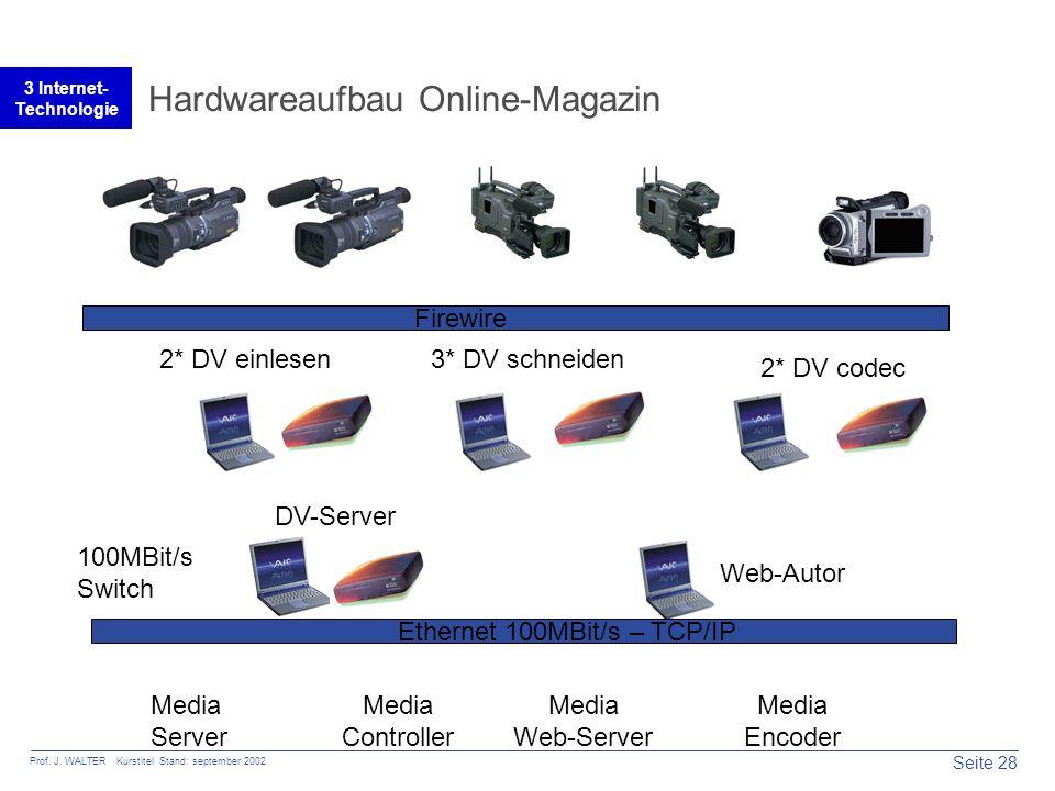 Seite 28 Prof. J. WALTER Kurstitel Stand: september 2002 3 Internet- Technologie Hardwareaufbau Online-Magazin Firewire Ethernet 100MBit/s – TCP/IP 2*