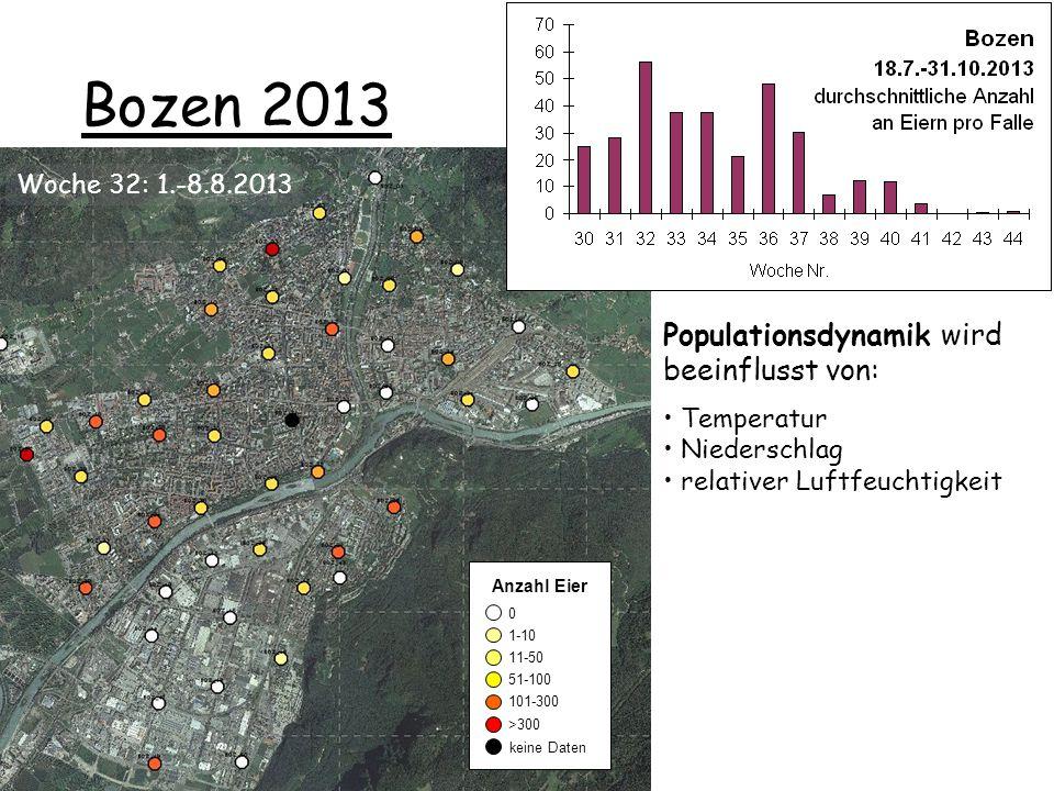 Bozen 2013 0 1-10 11-50 51-100 101-300 keine Daten >300 Anzahl Eier Populationsdynamik wird beeinflusst von: Temperatur Niederschlag relativer Luftfeuchtigkeit Woche 32: 1.-8.8.2013