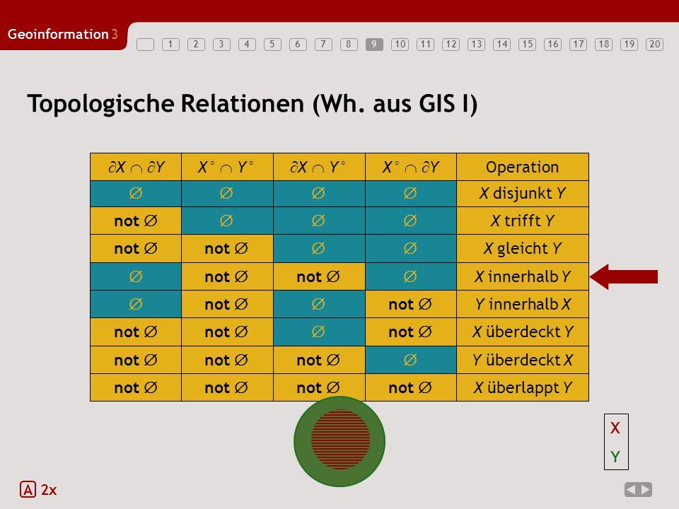 1234567891011121314151617181920 Geoinformation3 Topologische Relationen (Wh. aus GIS I) 9 A 2x  X disjunkt Y  X   YX°  Y°  X  Y°X°   Y Ope