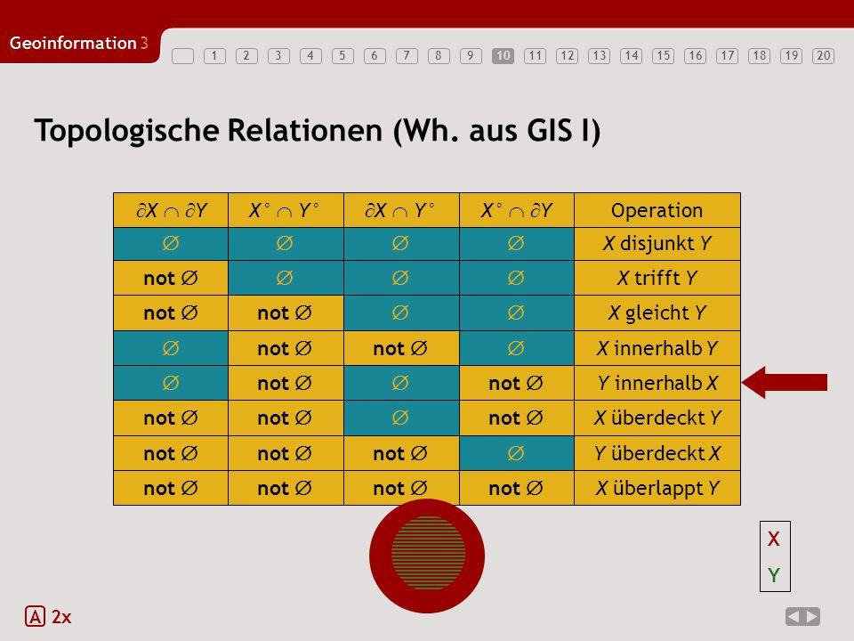 1234567891011121314151617181920 Geoinformation3 10 Topologische Relationen (Wh. aus GIS I) A 2x  X disjunkt Y  X   YX°  Y°  X  Y°X°   Y Op