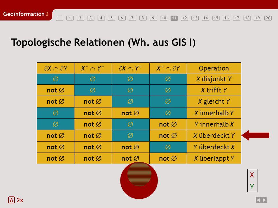 1234567891011121314151617181920 Geoinformation3 11 Topologische Relationen (Wh. aus GIS I) A 2x  X disjunkt Y  X   YX°  Y°  X  Y°X°   Y Op