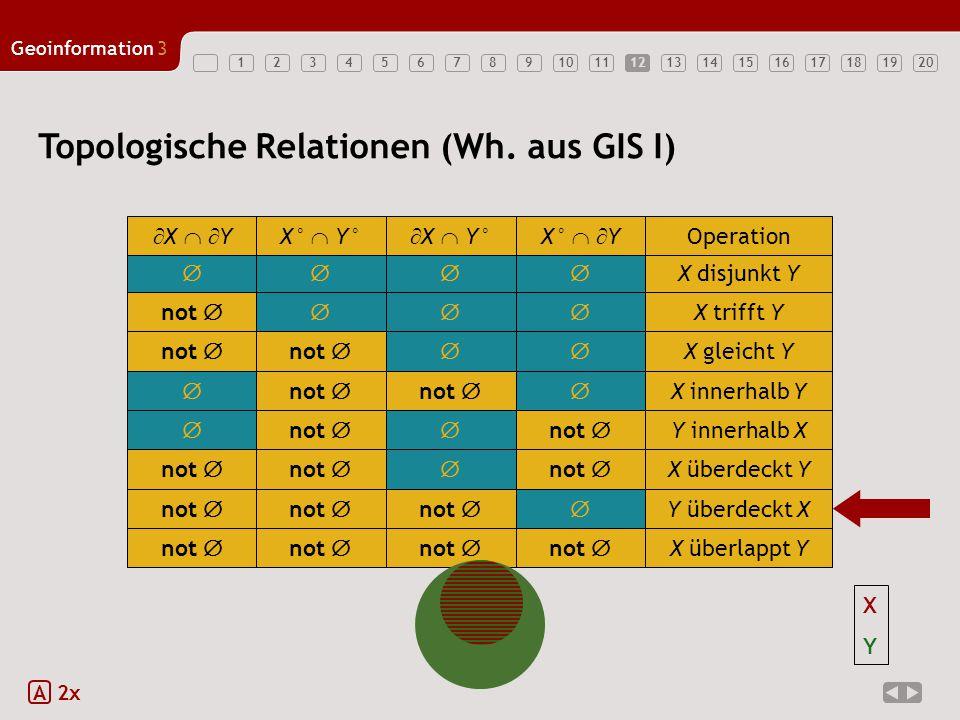 1234567891011121314151617181920 Geoinformation3 12 Topologische Relationen (Wh. aus GIS I) A 2x  X disjunkt Y  X   YX°  Y°  X  Y°X°   Y Op