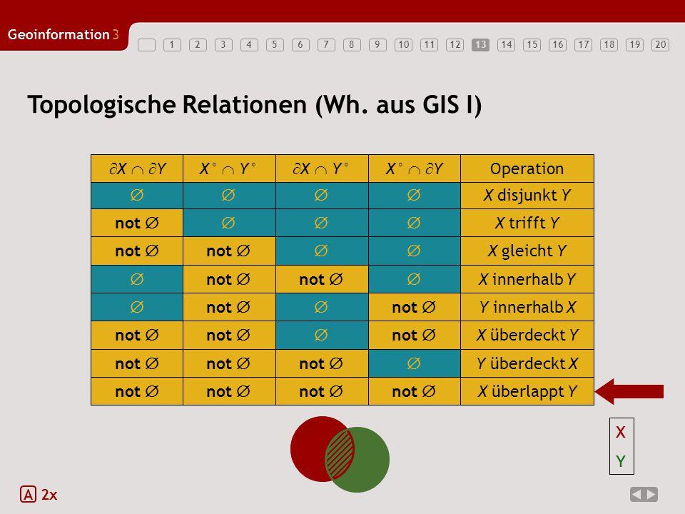 1234567891011121314151617181920 Geoinformation3 13 Topologische Relationen (Wh. aus GIS I) A 2x  X disjunkt Y  X   YX°  Y°  X  Y°X°   Y Op