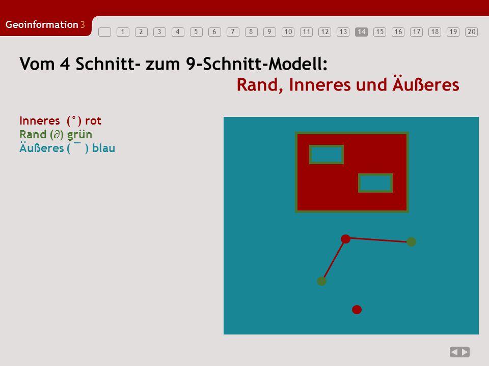 1234567891011121314151617181920 Geoinformation3 14 Vom 4 Schnitt- zum 9-Schnitt-Modell: Rand, Inneres und Äußeres Inneres (°) rot Rand (  ) grün Äuße