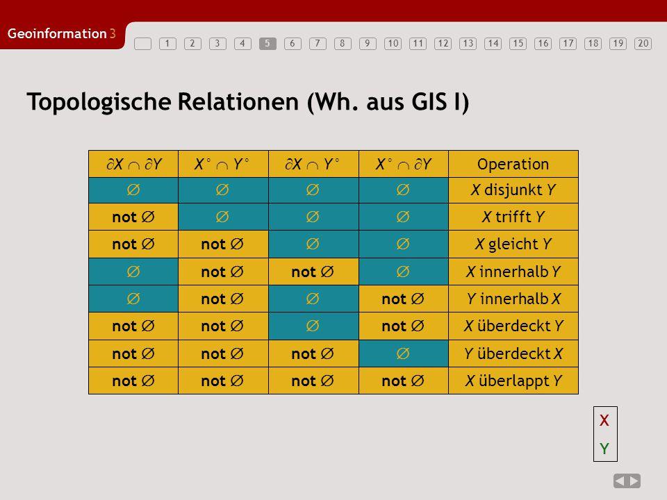 1234567891011121314151617181920 Geoinformation3 5 Topologische Relationen (Wh. aus GIS I)  X disjunkt Y  X   YX°  Y°  X  Y°X°   Y Operatio