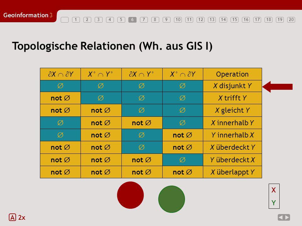 1234567891011121314151617181920 Geoinformation3 6 Topologische Relationen (Wh. aus GIS I) A 2x  X disjunkt Y  X   YX°  Y°  X  Y°X°   Y Ope