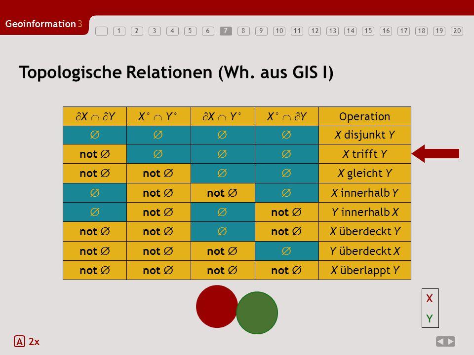 1234567891011121314151617181920 Geoinformation3 7 Topologische Relationen (Wh. aus GIS I) A 2x  X disjunkt Y  X   YX°  Y°  X  Y°X°   Y Ope