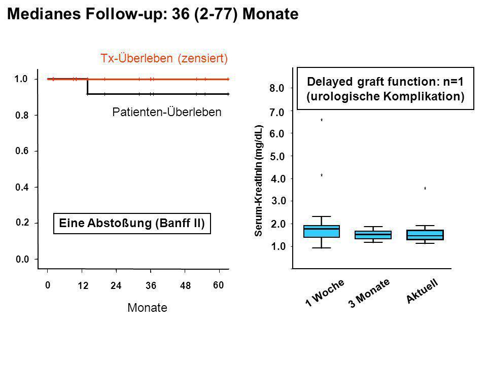 Monate 0 12243648 60 1.0 0.8 0.6 0.4 0.2 0.0 Tx-Überleben (zensiert) Patienten-Überleben Eine Abstoßung (Banff II) Medianes Follow-up: 36 (2-77) Monat