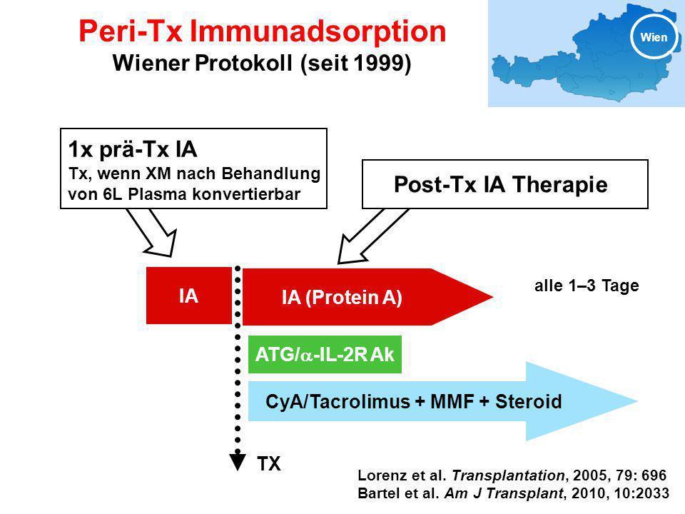 Peri-Tx Immunadsorption Wiener Protokoll (seit 1999) CyA/Tacrolimus + MMF + Steroid ATG/  -IL-2R Ak IA (Protein A) Post-Tx IA Therapie alle 1–3 Tage