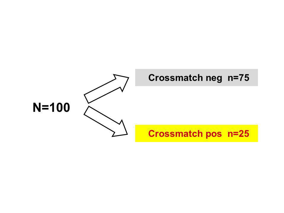 N=100 Crossmatch pos n=25 Crossmatch neg n=75