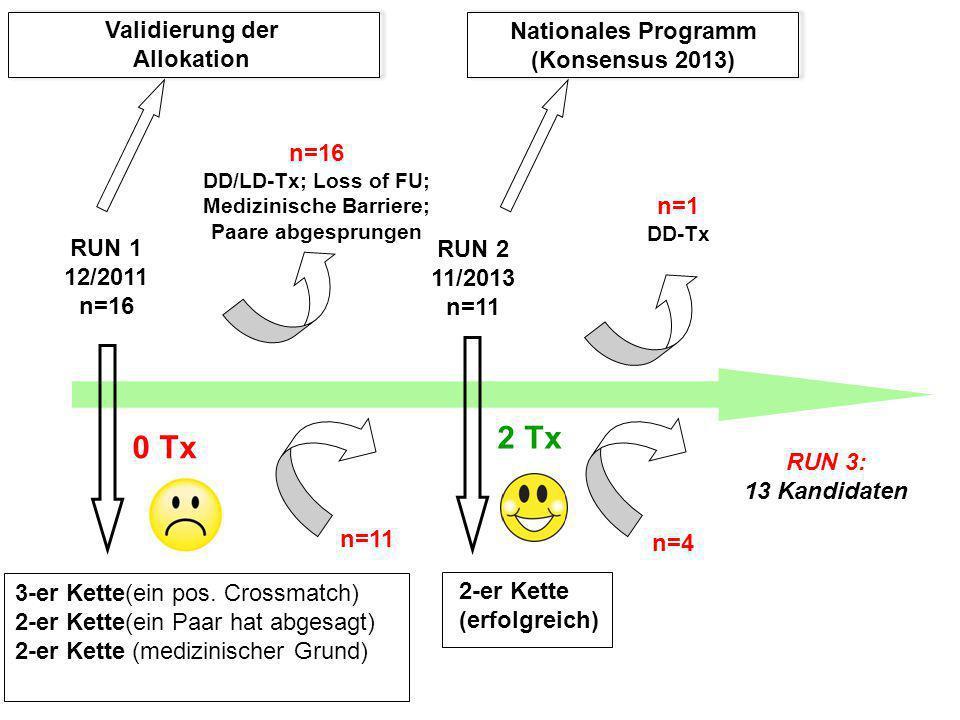 n=16 DD/LD-Tx; Loss of FU; Medizinische Barriere; Paare abgesprungen RUN 3: 13 Kandidaten n=1 DD-Tx 3-er Kette(ein pos. Crossmatch) 2-er Kette(ein Paa