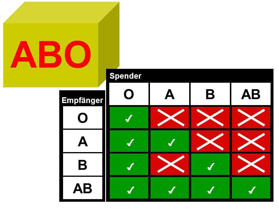 ABO OABAB Spender ✔ ✔ ✔ ✔ ✔ ✔ ✔ ✔✔ O A B AB Empfänger