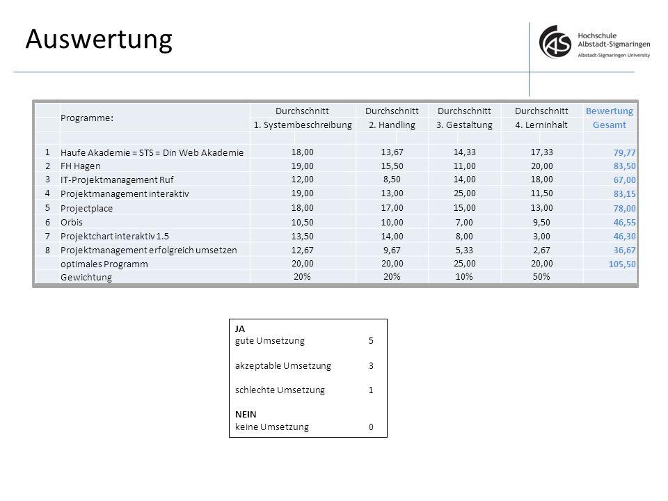 Auswertung Programme: Durchschnitt Bewertung 1. Systembeschreibung2. Handling3. Gestaltung4. LerninhaltGesamt 1 Haufe Akademie = STS = Din Web Akademi