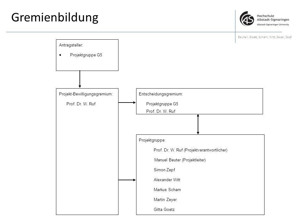 Gremienbildung Beuter, Goetz, Scham, Witt, Zeyer, Zepf Antragsteller:  Projektgruppe G5 Projektgruppe: Prof. Dr. W. Ruf (Projektverantwortlicher) Man