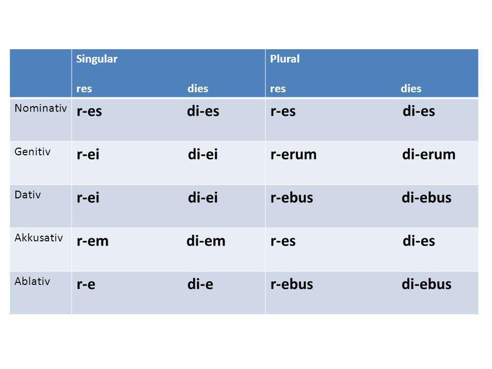 Singular res dies Plural res dies Nominativ r-es di-es Genitiv r-ei di-eir-erum di-erum Dativ r-ei di-eir-ebus di-ebus Akkusativ r-em di-emr-es di-es