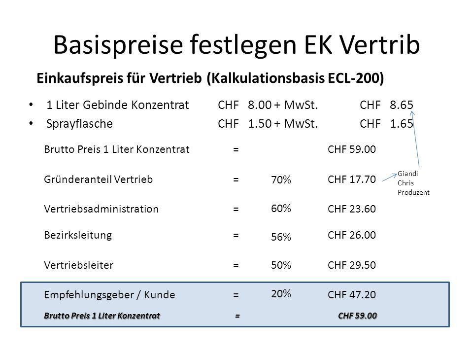 Basispreise festlegen EK Vertrib 1 Liter Gebinde KonzentratCHF 8.00 + MwSt.CHF 8.65 SprayflascheCHF 1.50 + MwSt.CHF 1.65 Einkaufspreis für Vertrieb (Kalkulationsbasis ECL-200) Brutto Preis 1 Liter Konzentrat =CHF 59.00 Gründeranteil Vertrieb=CHF 17.70 Vertriebsadministration=CHF 23.60 Bezirksleitung=CHF 26.00 Vertriebsleiter=CHF 29.50 Empfehlungsgeber / Kunde=CHF 47.20 70% 60% 56% 50% 20% Brutto Preis 1 Liter Konzentrat = CHF 59.00 Giandi Chris Produzent