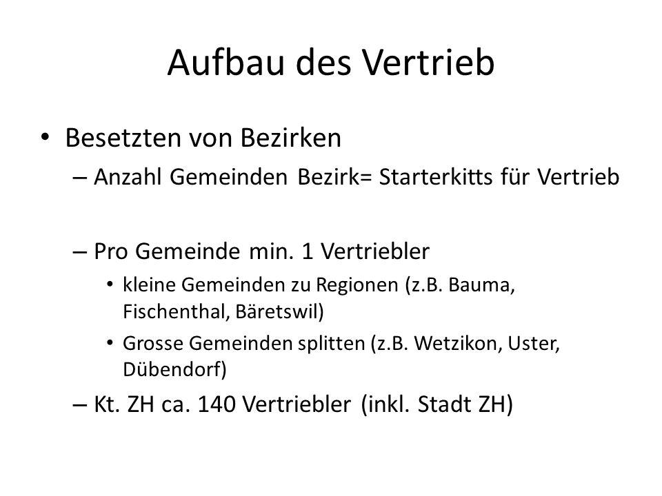 Aufbau des Vertrieb Besetzten von Bezirken – Anzahl Gemeinden Bezirk= Starterkitts für Vertrieb – Pro Gemeinde min.