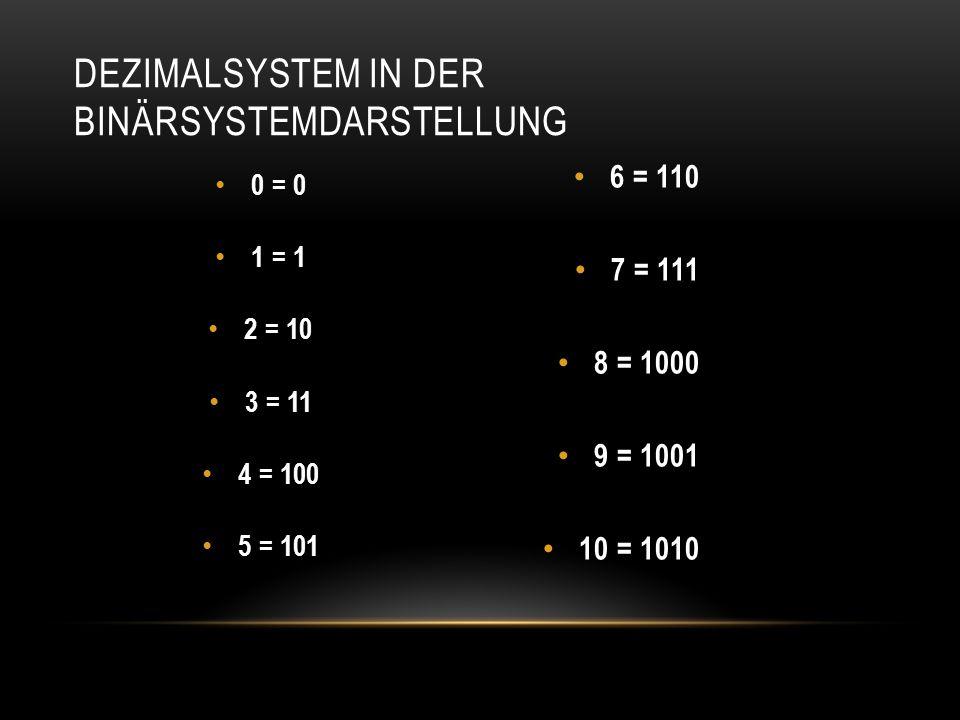0 = 0 1 = 1 2 = 10 3 = 11 4 = 100 5 = 101 6 = 110 7 = 111 8 = 1000 9 = 1001 10 = 1010 DEZIMALSYSTEM IN DER BINÄRSYSTEMDARSTELLUNG
