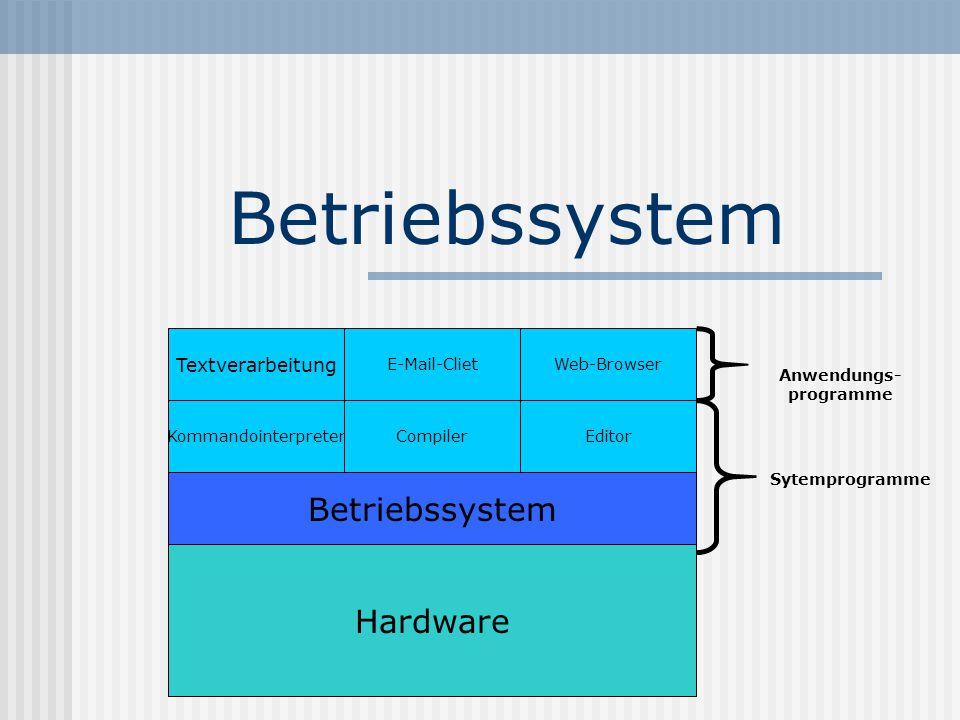 Funktionen Schnittstelle zwischen Benutzer/Computer Ressourcenmanager Betriebssystem