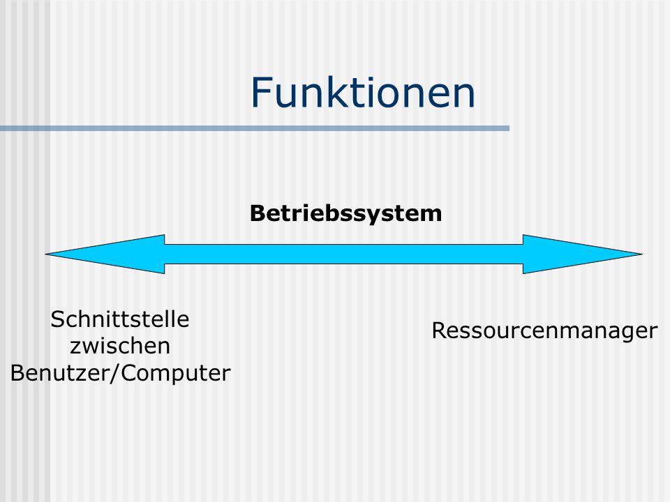Die Geschichte der Betriebssysteme 4 Generationen der Betriebssysteme I 1945-1955 II 1955-1965 III 1965-1980 IV 1980-bis heute