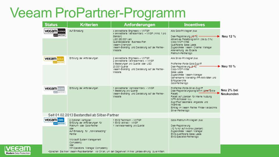 Veeam ProPartner-Programm StatusKriterienAnforderungenIncentives PlatinumAuf Einladung4 akkreditierte Engineers – VMTSP 4 akkreditierte Vetriebsmitarb