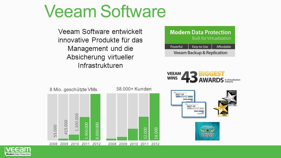 Veeam Software Veeam Software entwickelt innovative Produkte für das Management und die Absicherung virtueller Infrastrukturen