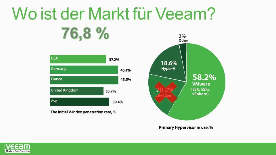 Wo ist der Markt für Veeam?