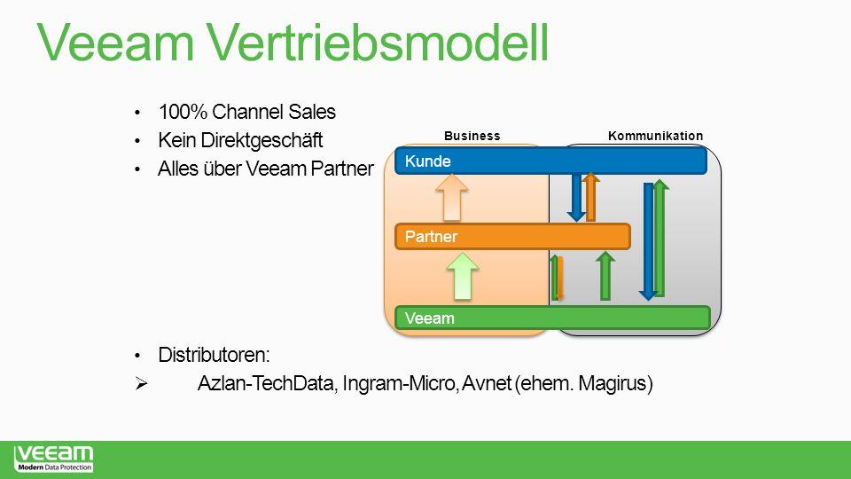 Veeam Vertriebsmodell 100% Channel Sales Kein Direktgeschäft Alles über Veeam Partner Kunde Veeam Partner KommunikationBusiness Distributoren:  Azlan