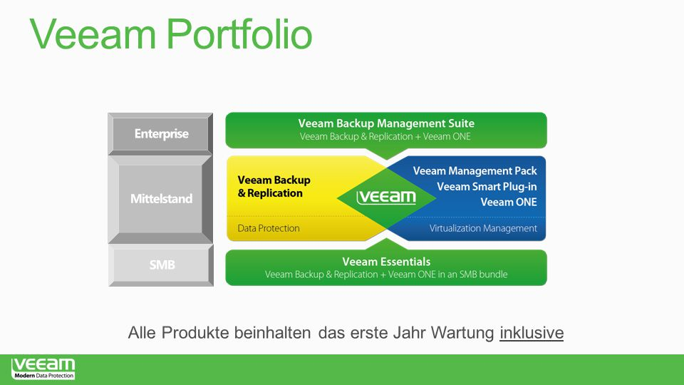 http://propartner.veeam.com