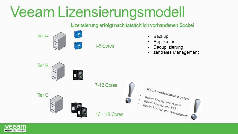 Veeam Lizensierungsmodell Tier A Tier B 1-6 Cores 7-12 Cores Backup Replikation Deduplizierung zentrales Management Lizensierung erfolgt nach tatsächl