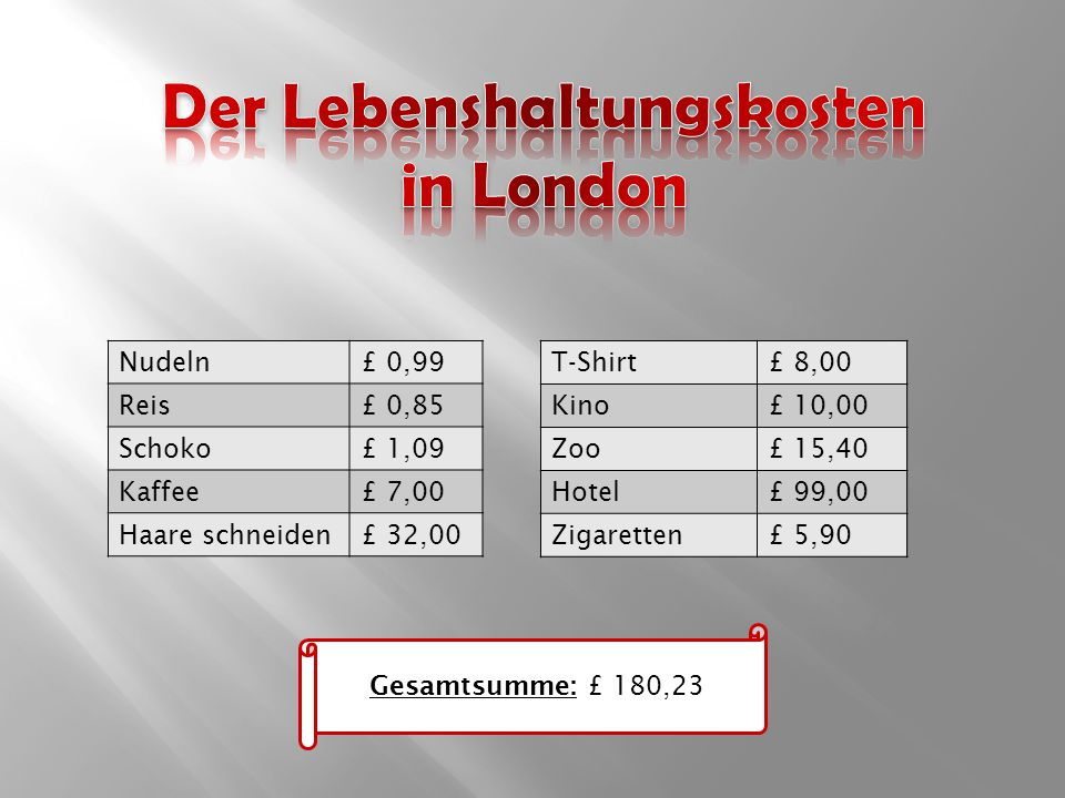Nudeln£ 0,99 Reis£ 0,85 Schoko£ 1,09 Kaffee£ 7,00 Haare schneiden£ 32,00 T-Shirt£ 8,00 Kino£ 10,00 Zoo£ 15,40 Hotel£ 99,00 Zigaretten£ 5,90 Gesamtsumme: £ 180,23