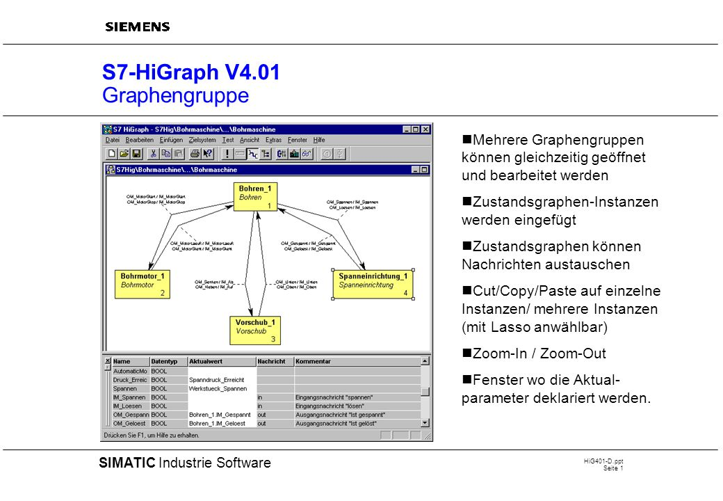 HiG401-D.ppt Seite 1 20 SIMATIC Industrie Software S7-HiGraph V4.01 Graphengruppe Mehrere Graphengruppen können gleichzeitig geöffnet und bearbeitet werden Zustandsgraphen-Instanzen werden eingefügt Zustandsgraphen können Nachrichten austauschen Cut/Copy/Paste auf einzelne Instanzen/ mehrere Instanzen (mit Lasso anwählbar) Zoom-In / Zoom-Out Fenster wo die Aktual- parameter deklariert werden.