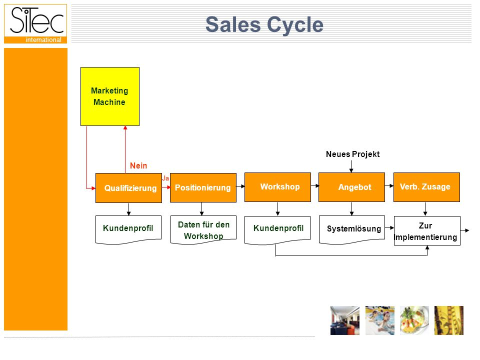 international Sales Cycle Marketing Machine Qualifizierung Positionierung Kundenprofil Ja Nein Neues Projekt Kundenprofil Daten für den Workshop Systemlösung Zur Implementierung Workshop Angebot Verb.