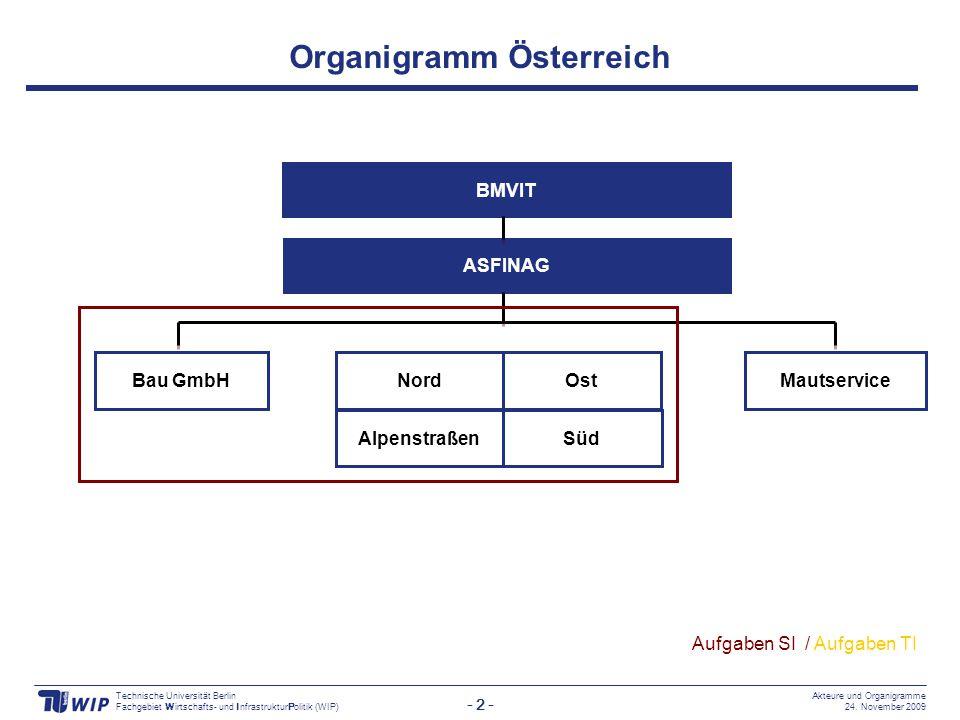 - 3 - Technische Universität Berlin Fachgebiet Wirtschafts- und InfrastrukturPolitik (WIP) Akteure und Organigramme 24.