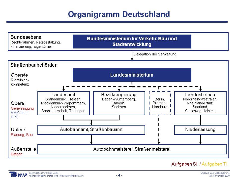 - 4 - Technische Universität Berlin Fachgebiet Wirtschafts- und InfrastrukturPolitik (WIP) Akteure und Organigramme 24.