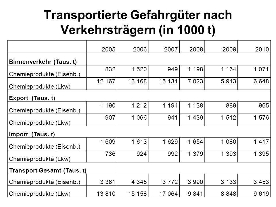 Transportierte Gefahrgüter nach Verkehrsträgern (in 1000 t) 200520062007200820092010 Binnenverkehr (Taus. t) Chemieprodukte (Eisenb.) 8321 5209491 198
