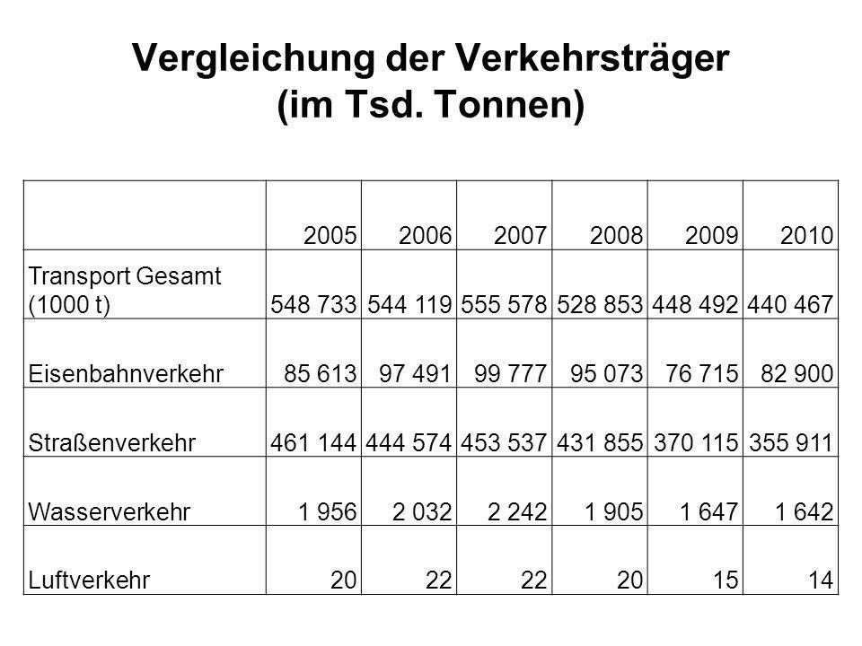 Vergleichung der Verkehrsträger (im Tsd. Tonnen) 200520062007200820092010 Transport Gesamt (1000 t)548 733544 119555 578528 853448 492440 467 Eisenbah