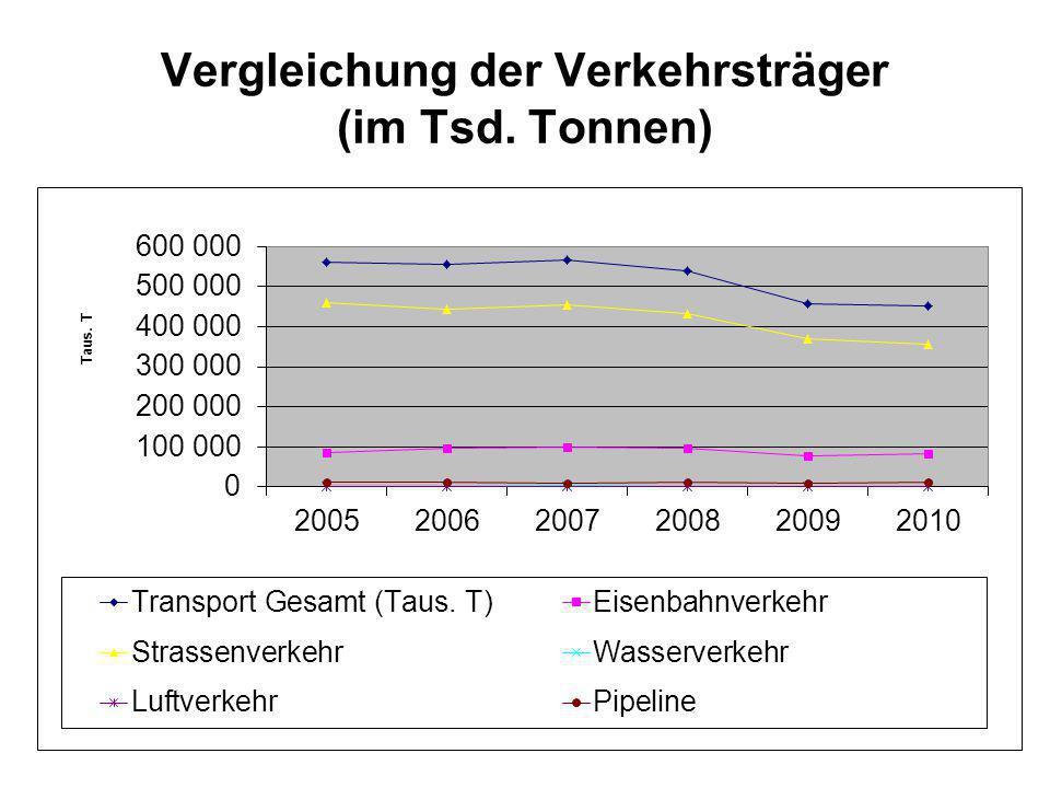Transportierte Gefahrgüter nach Verkehrsträgern (in 1000 t) 200520062007200820092010 Binnenverkehr (Taus.