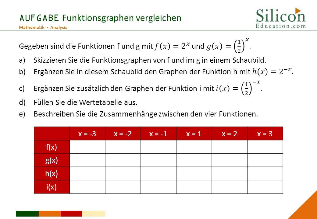 Mathematik - Analysis AUFGABE Funktionsgraphen vergleichen x = -3x = -2x = -1x = 1x = 2x = 3 f(x) g(x) h(x) i(x)