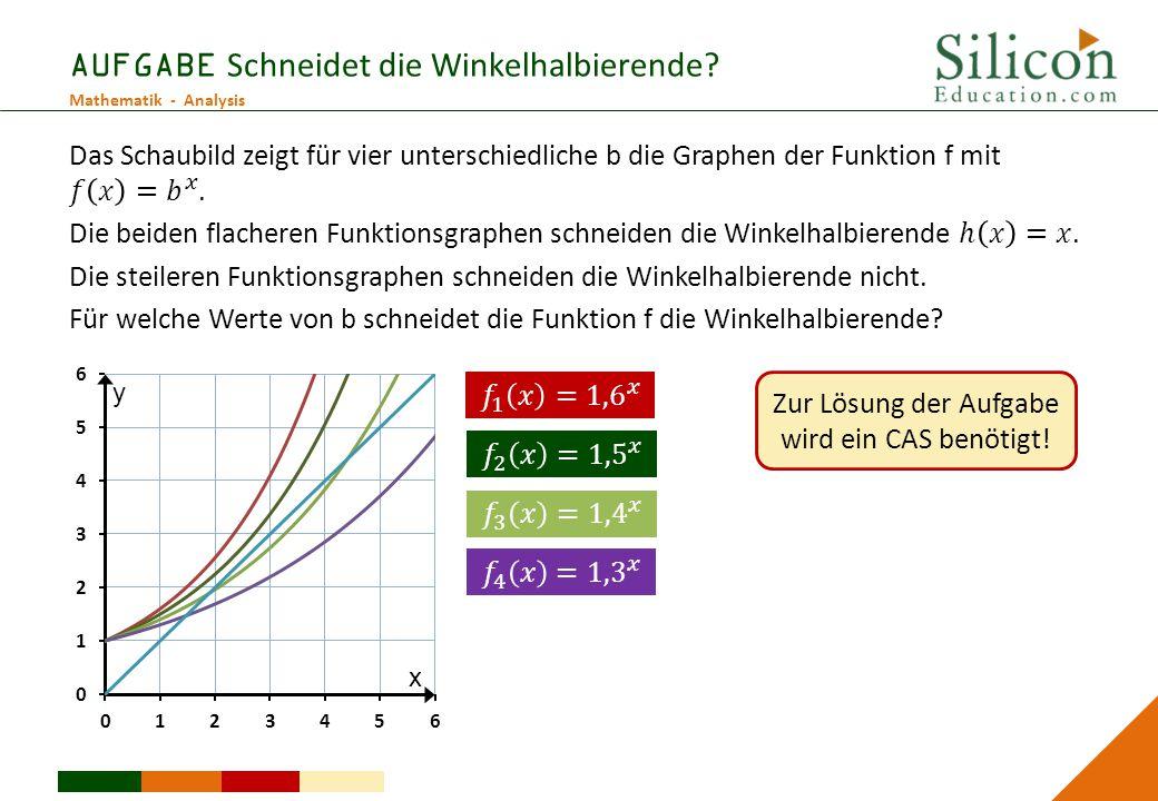 Mathematik - Analysis AUFGABE Schneidet die Winkelhalbierende? Zur Lösung der Aufgabe wird ein CAS benötigt! x y