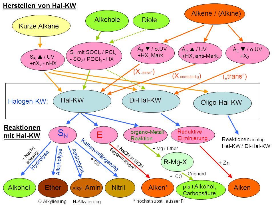 """Halogen-KW: Hal-KW Herstellen von Hal-KW Kurze Alkane S R  / UV +nX 2 - nHX S E mit SOCl 2 / PCl 5 - SO 2 / POCl 3 - HX Alkene / (Alkine) (""""trans ) Alkyl."""