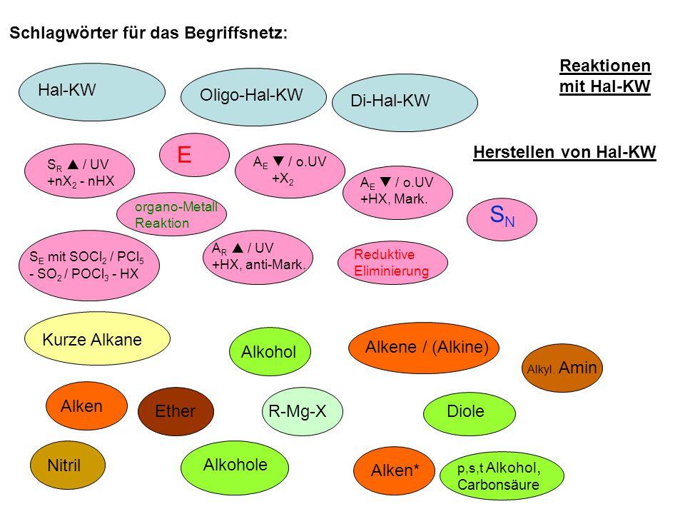 Hal-KW Herstellen von Hal-KW Kurze Alkane S R  / UV +nX 2 - nHX S E mit SOCl 2 / PCl 5 - SO 2 / POCl 3 - HX Alkene / (Alkine) Alkyl.