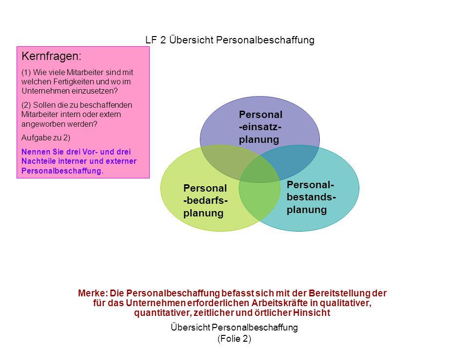 Übersicht Personalbeschaffung (Folie 2) Vergleich interne/externe Stellenausschreibung Personal- beschaffung VorteileNachteile Interne Ausschreibung 1.