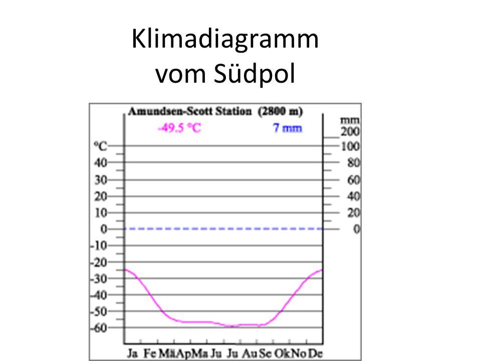 Klimadiagramm vom Südpol